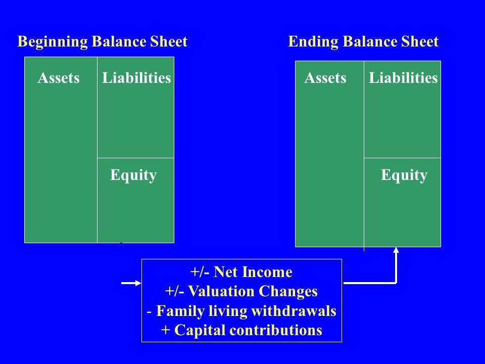 Beginning Balance Sheet Ending Balance Sheet