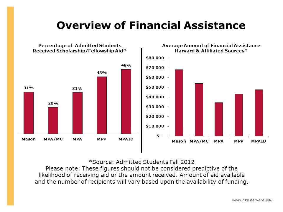Overview of Financial Assistance