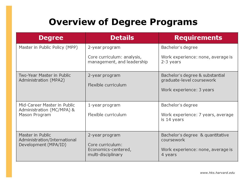 Overview of Degree Programs