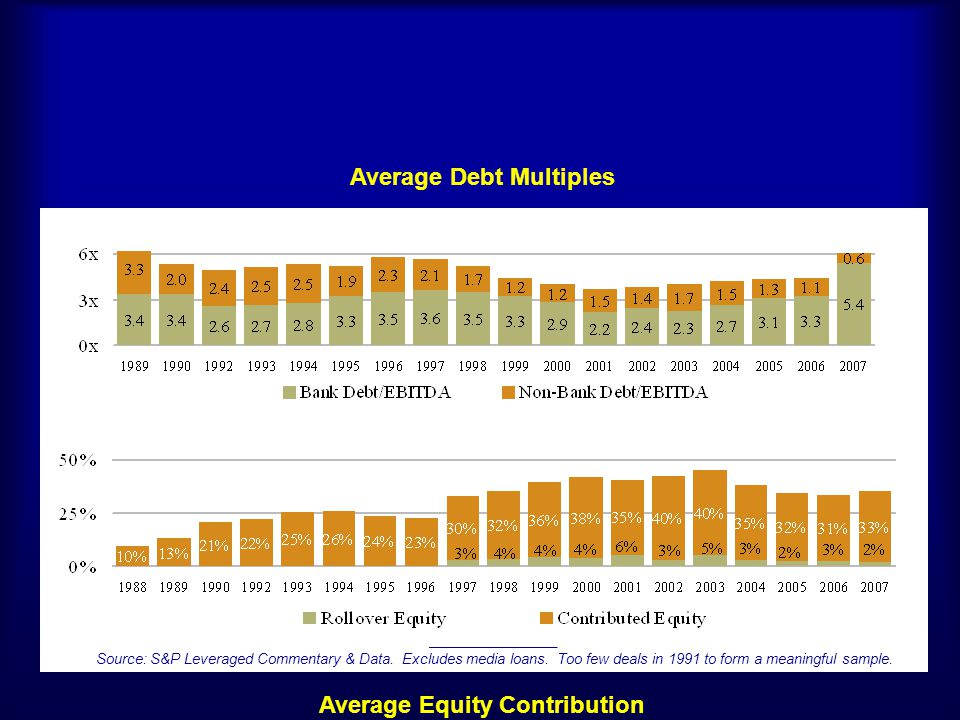 Average Debt Multiples Average Equity Contribution
