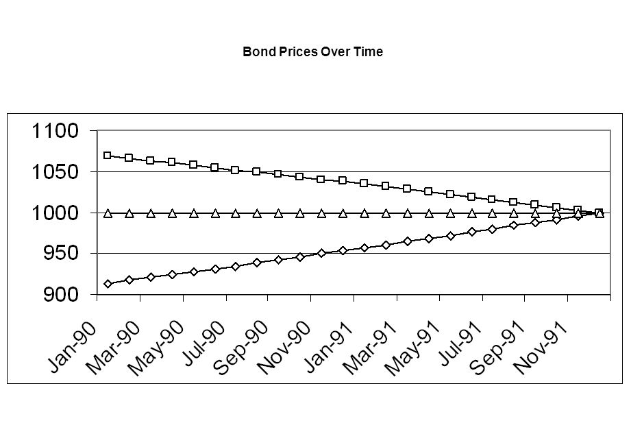 Bond Prices Over Time