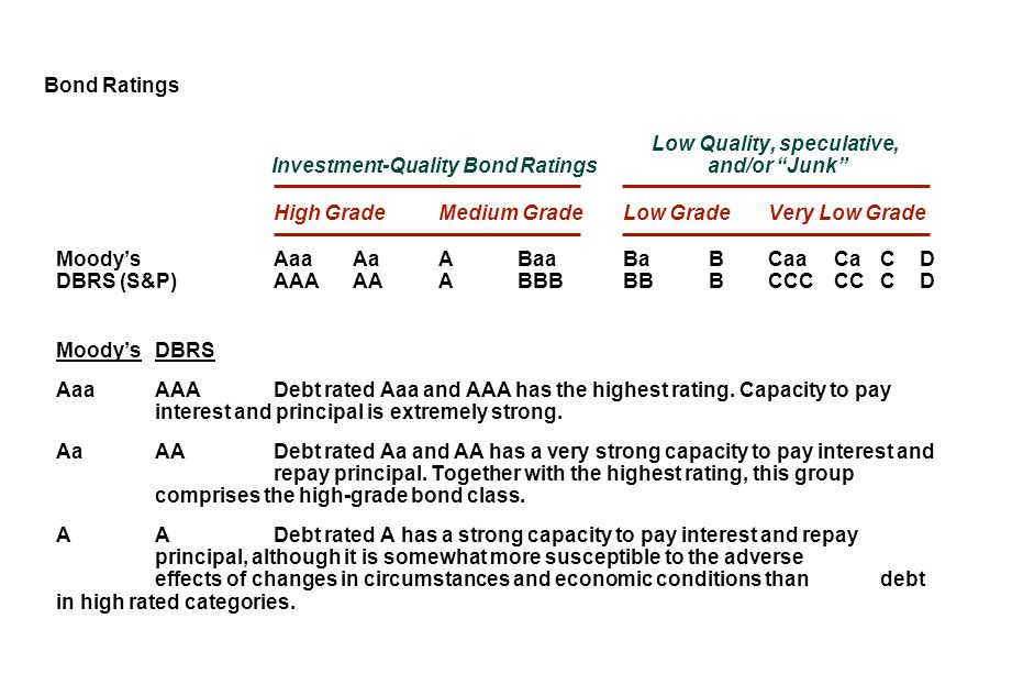 Bond Ratings Low Quality, speculative, Investment-Quality Bond Ratings and/or Junk
