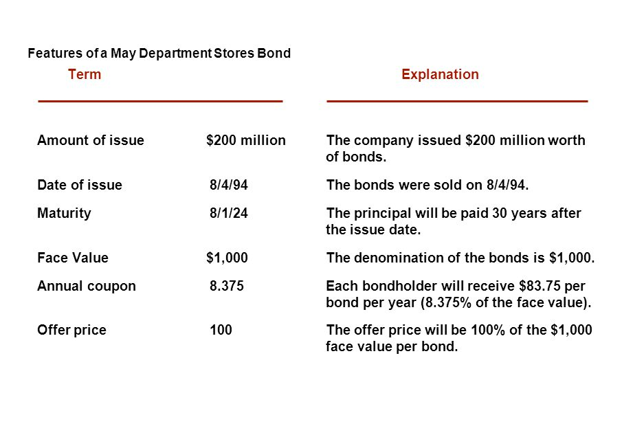 Features of a May Department Stores Bond