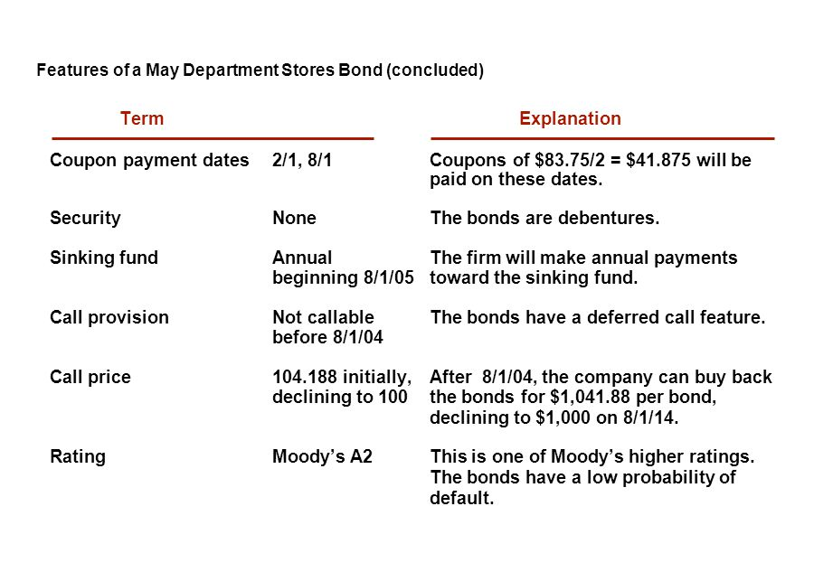 Features of a May Department Stores Bond (concluded)