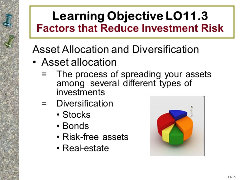Learning Objective LO11.3 Factors that Reduce Investment Risk