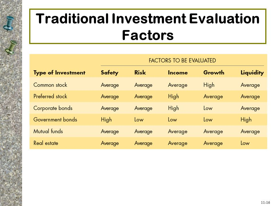 Traditional Investment Evaluation Factors