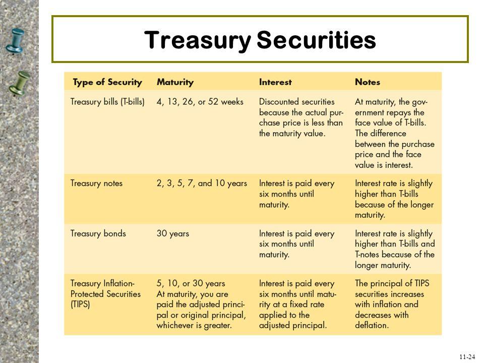 Treasury Securities