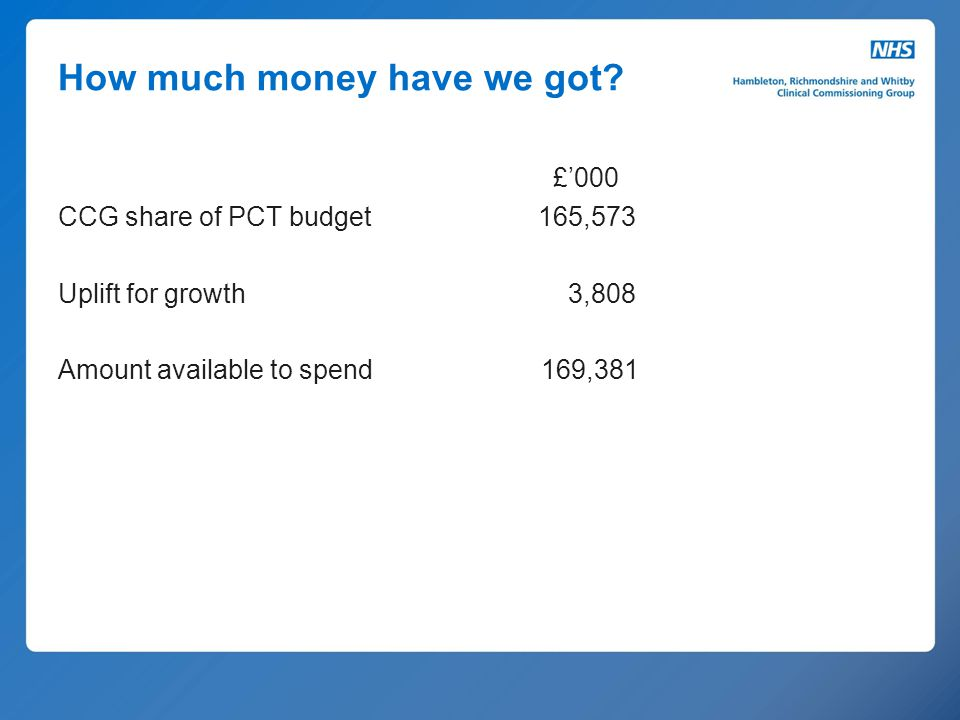 How much money have we got