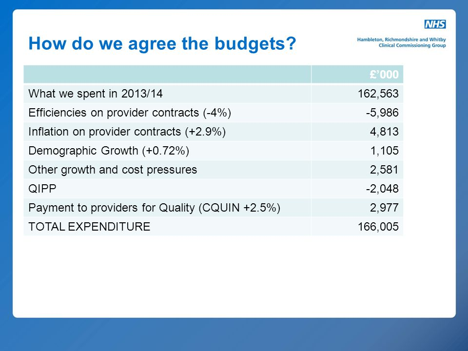 How do we agree the budgets