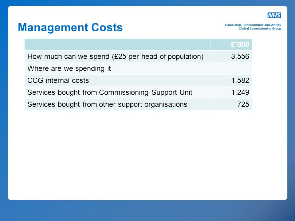 Management Costs £'000. How much can we spend (£25 per head of population) 3,556. Where are we spending it.