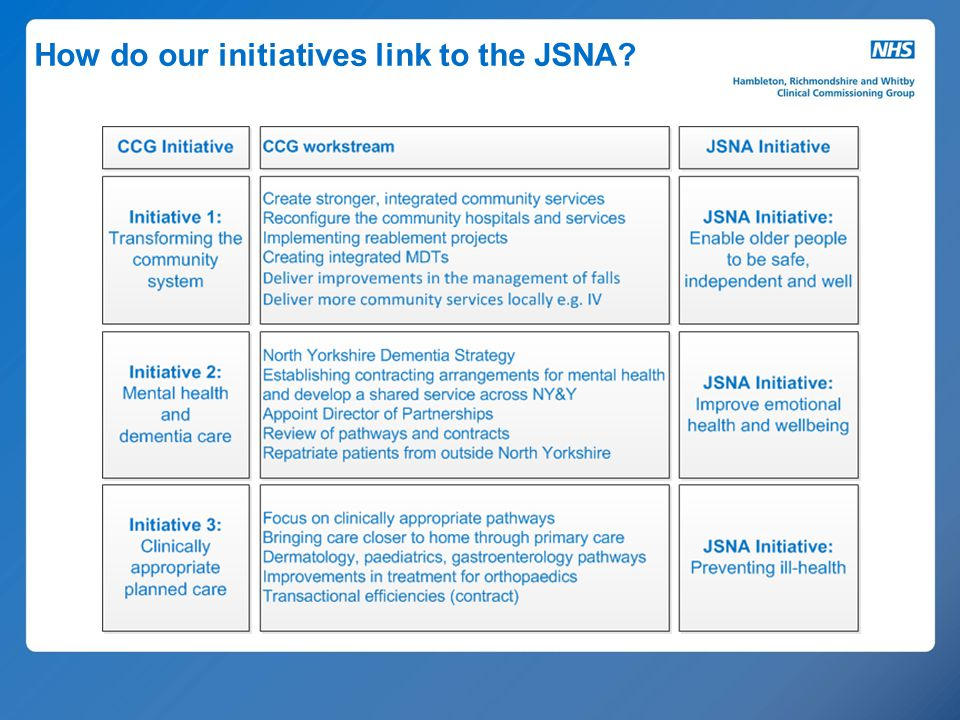 How do our initiatives link to the JSNA