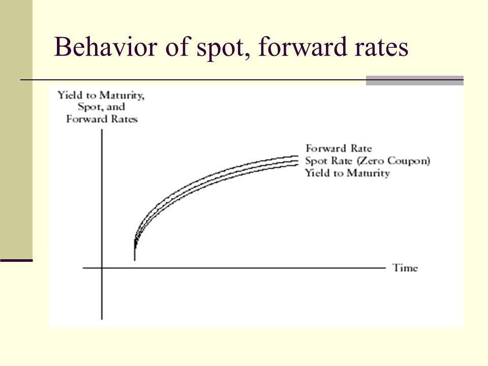Behavior of spot, forward rates