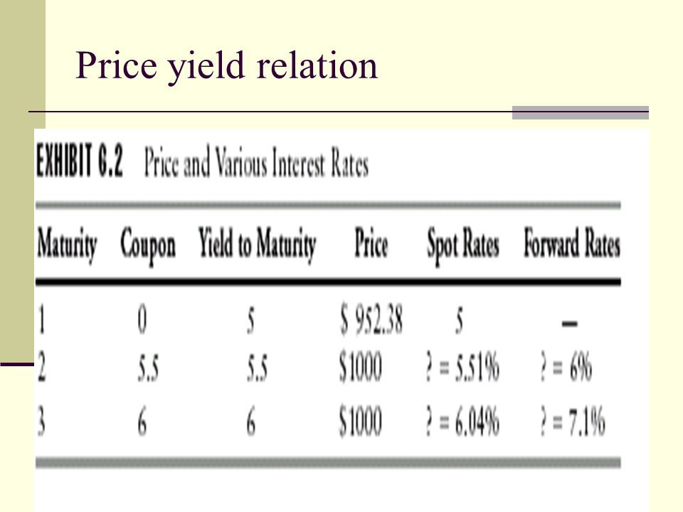 Price yield relation
