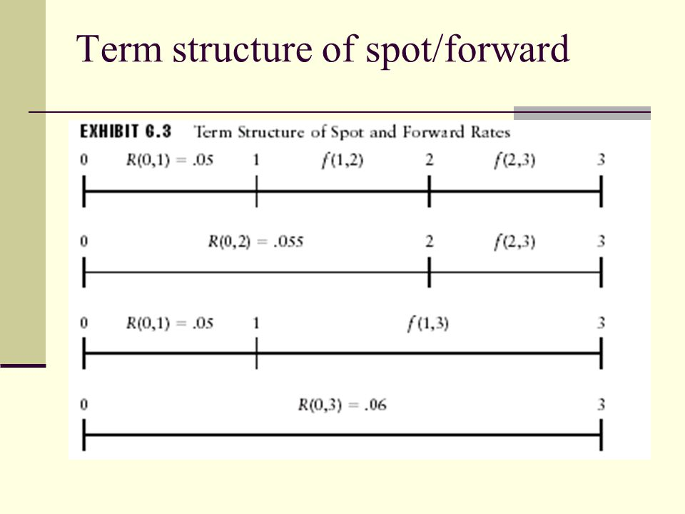 Term structure of spot/forward