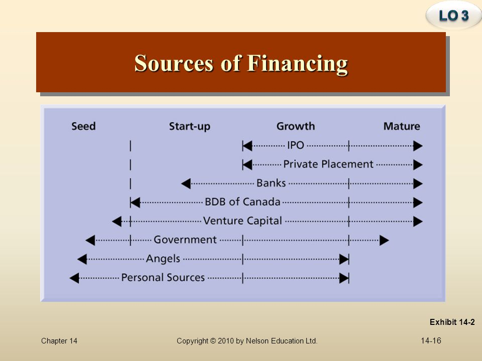 LO 3 Sources of Financing Exhibit 14-2