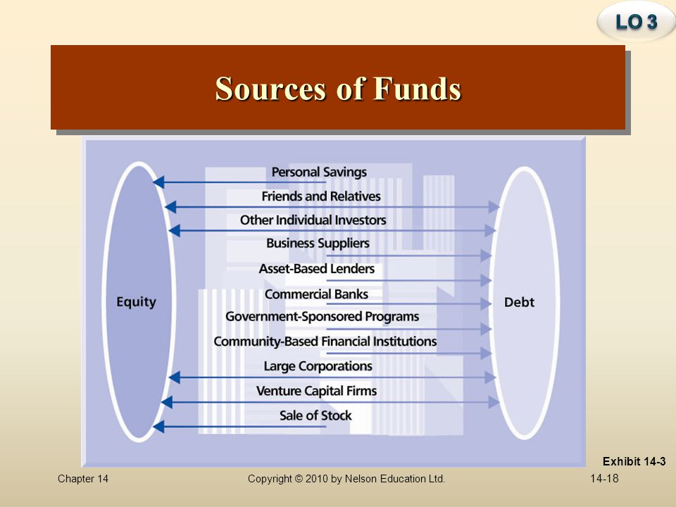 LO 3 Sources of Funds Exhibit 14-3
