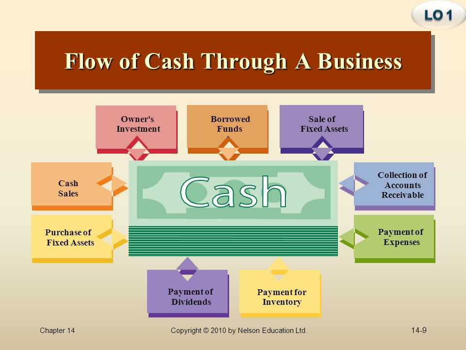Flow of Cash Through A Business