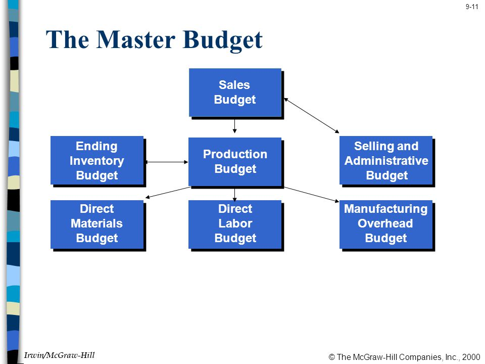 The Master Budget Sales Budget Ending Inventory Budget Selling and