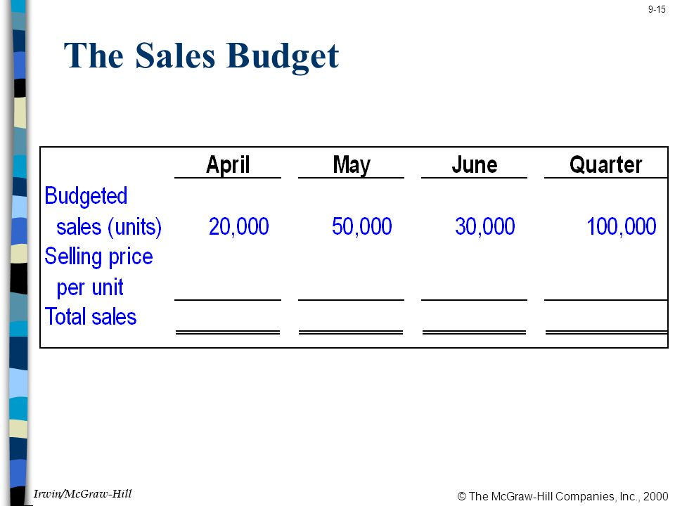 The Sales Budget