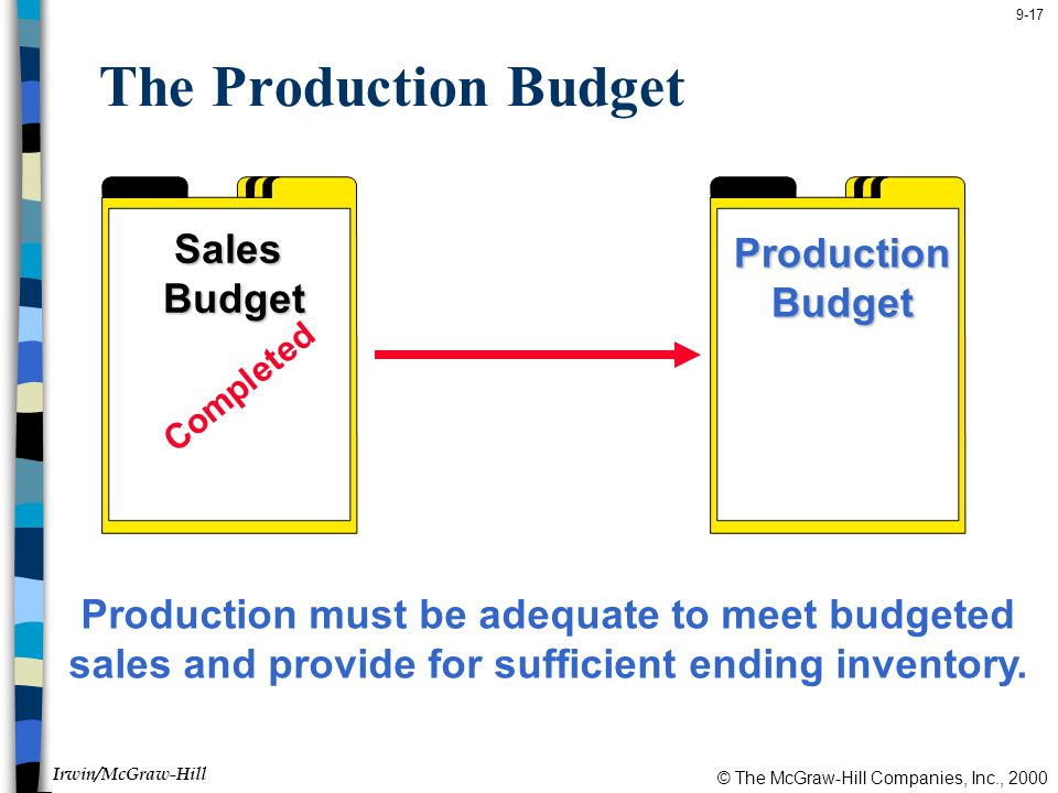 The Production Budget Sales Production Budget