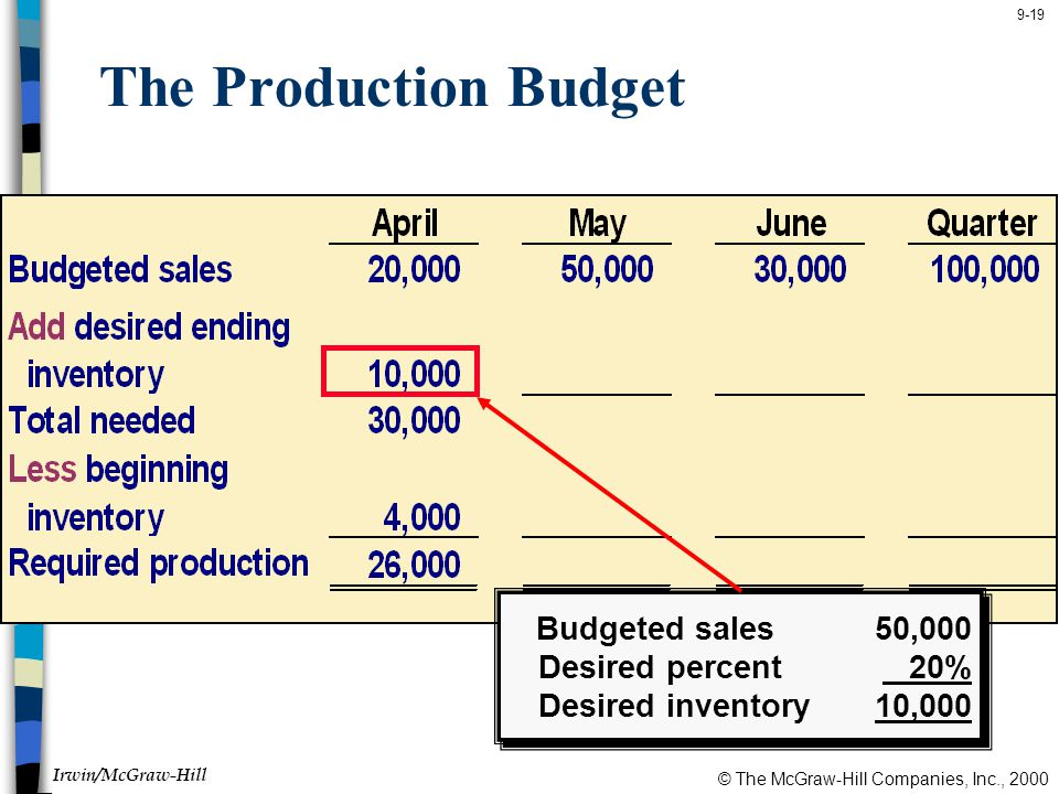 The Production Budget Budgeted sales 50,000 Desired percent 20%