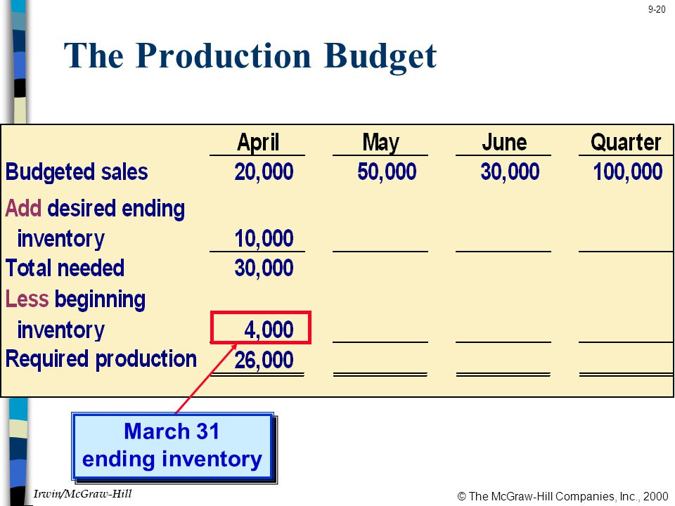 The Production Budget March 31 ending inventory