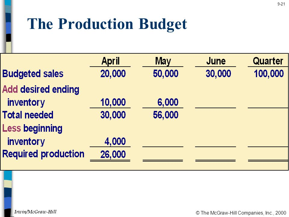 The Production Budget