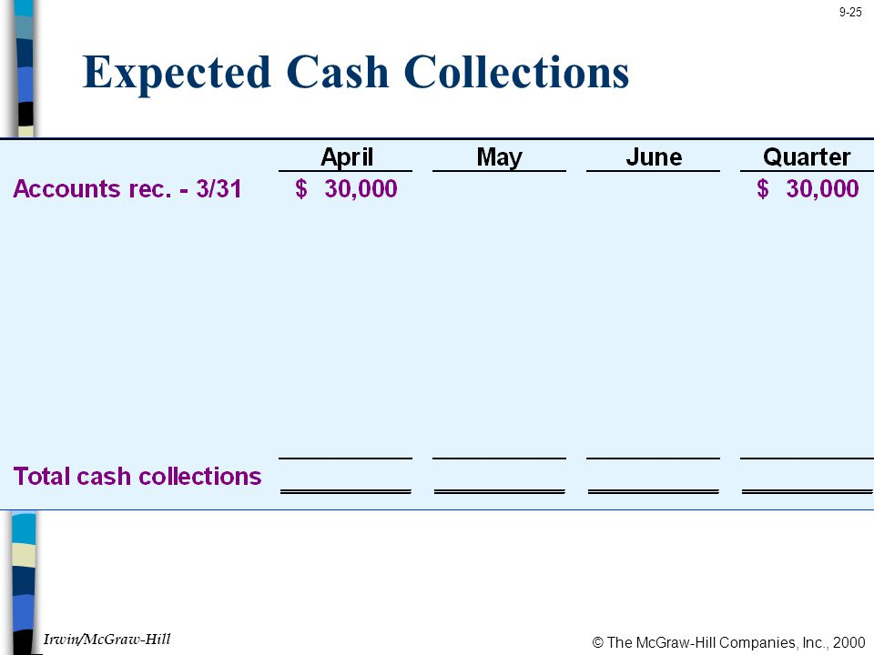 Expected Cash Collections