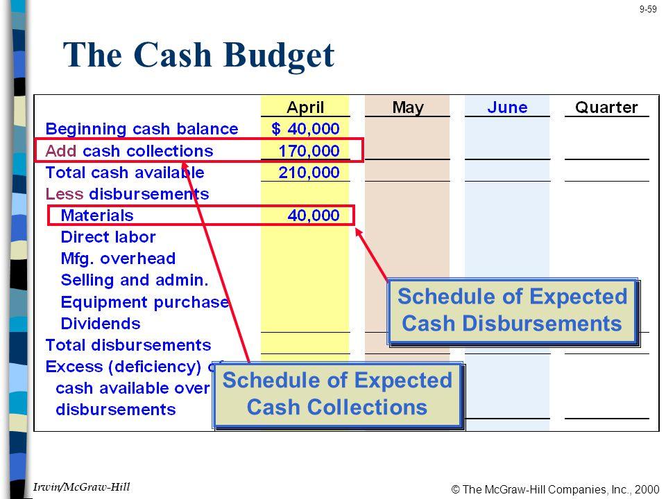 The Cash Budget Schedule of Expected Cash Disbursements