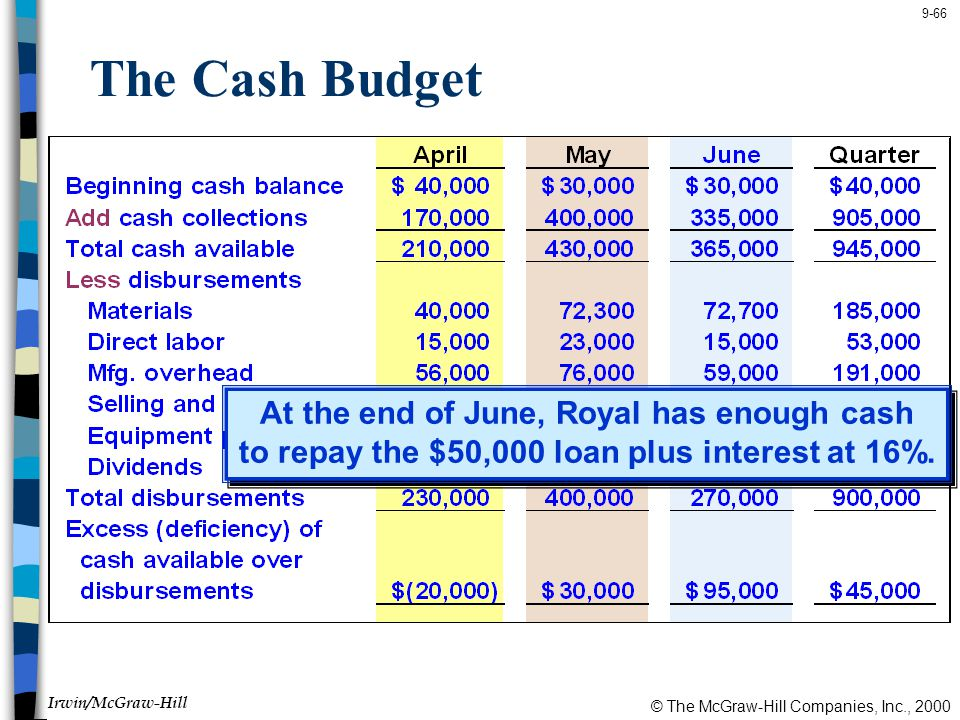 The Cash Budget At the end of June, Royal has enough cash