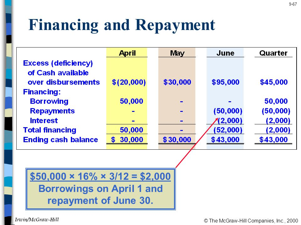 Financing and Repayment