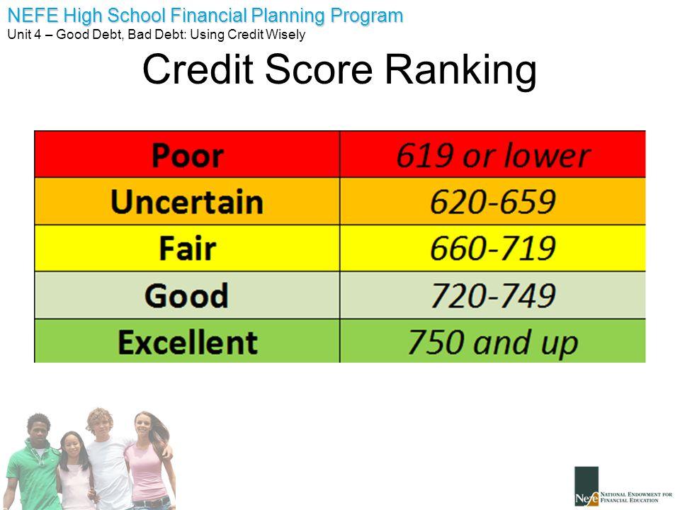 Credit Score Ranking