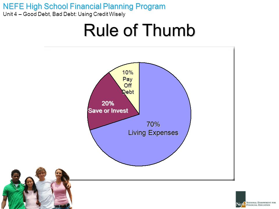Rule of Thumb 70% Living Expenses 10% Pay Off Debt 20% Save or Invest