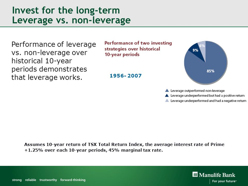Invest for the long-term Leverage vs. non-leverage