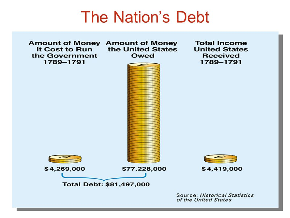 The Nation's Debt Chapter 9, Section 1