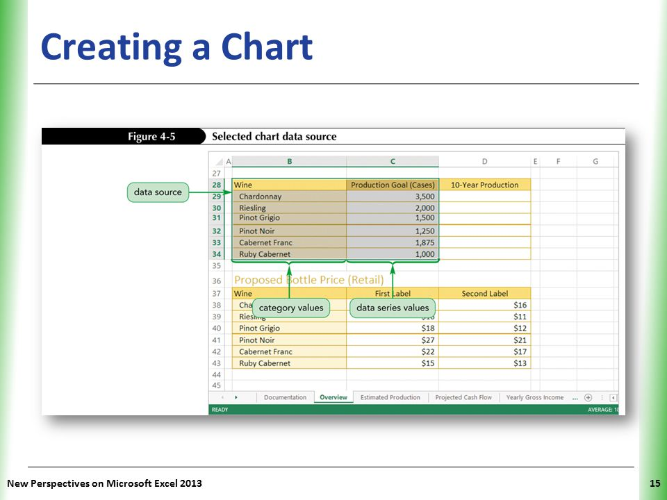 Creating a Chart New Perspectives on Microsoft Excel 2013