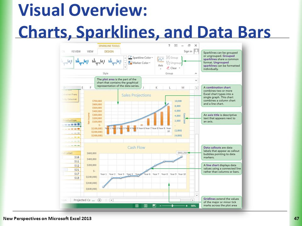 Visual Overview: Charts, Sparklines, and Data Bars