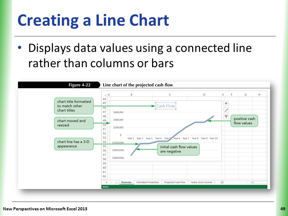 Creating a Line Chart Displays data values using a connected line rather than columns or bars.