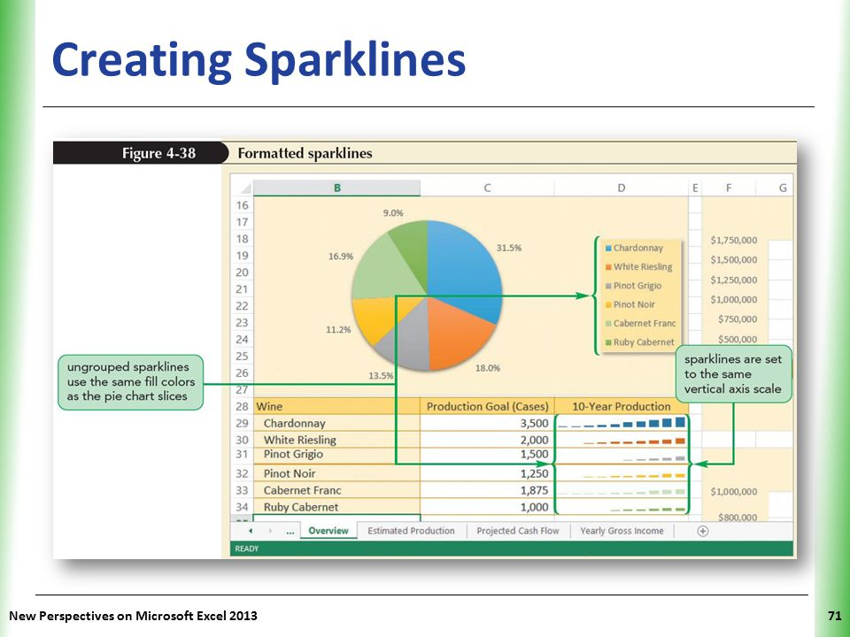 Creating Sparklines New Perspectives on Microsoft Excel 2013