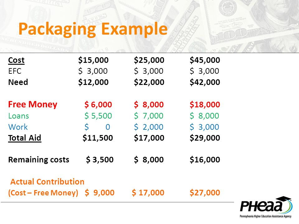 Packaging Example Free Money $ 6,000 $ 8,000 $18,000