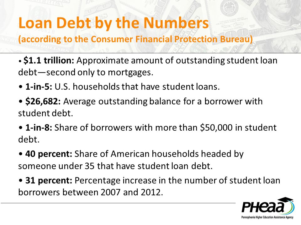 Loan Debt by the Numbers (according to the Consumer Financial Protection Bureau)