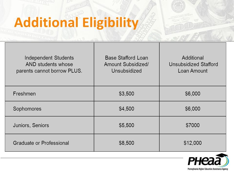 Additional Eligibility