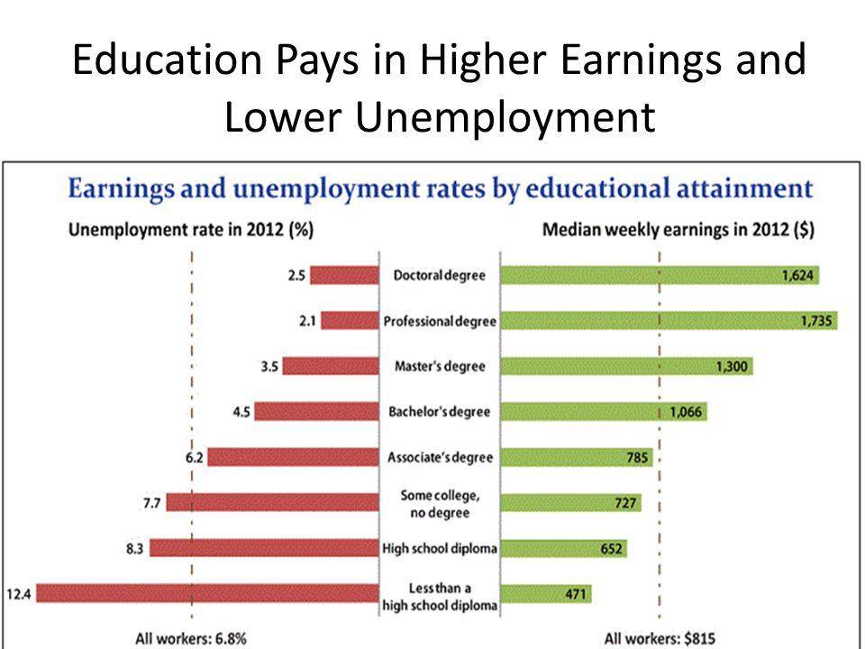 Education Pays in Higher Earnings and Lower Unemployment