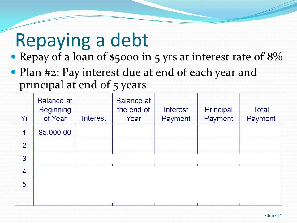 Repaying a debt Repay of a loan of $5000 in 5 yrs at interest rate of 8%