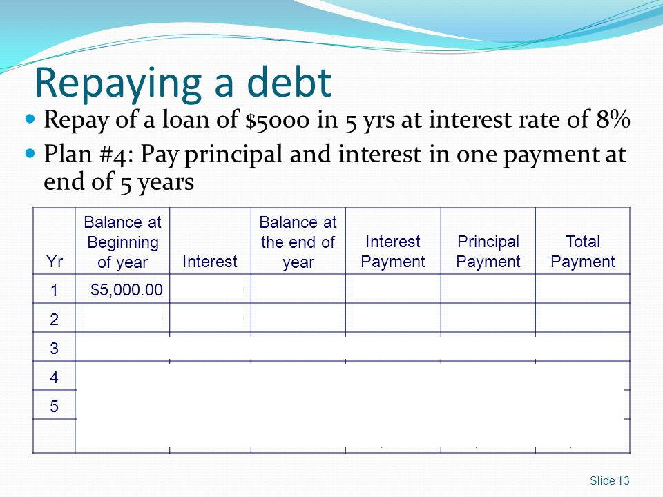 Repaying a debt Repay of a loan of $5000 in 5 yrs at interest rate of 8% Plan #4: Pay principal and interest in one payment at end of 5 years.