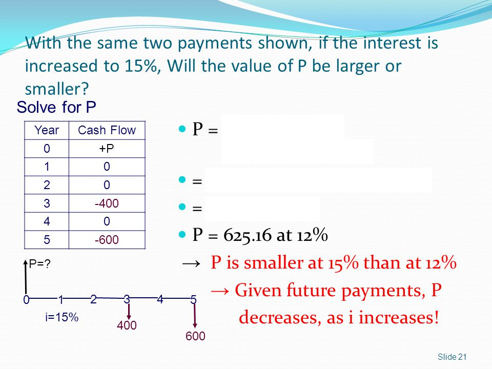 → P is smaller at 15% than at 12% → Given future payments, P