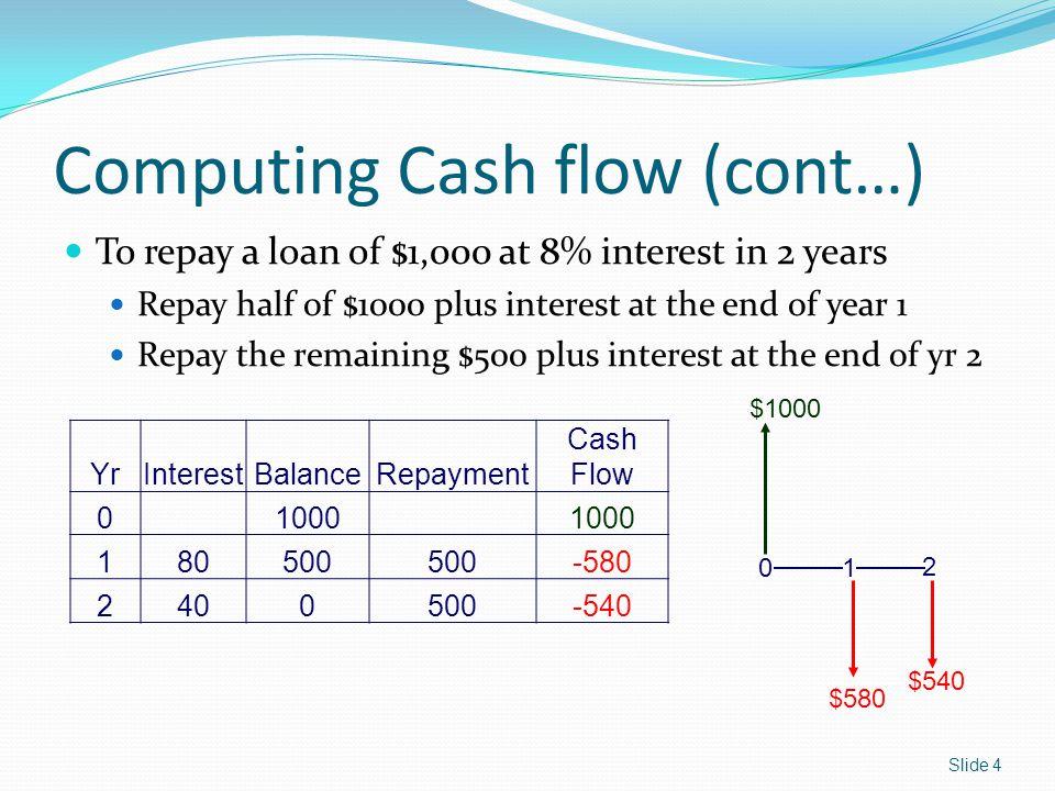 Computing Cash flow (cont…)