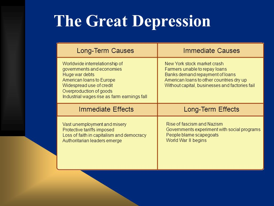 The Great Depression Long-Term Causes Immediate Causes