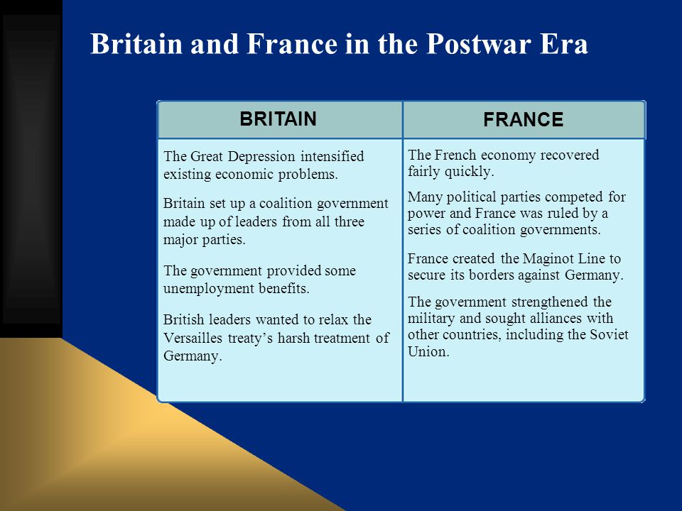Britain and France in the Postwar Era