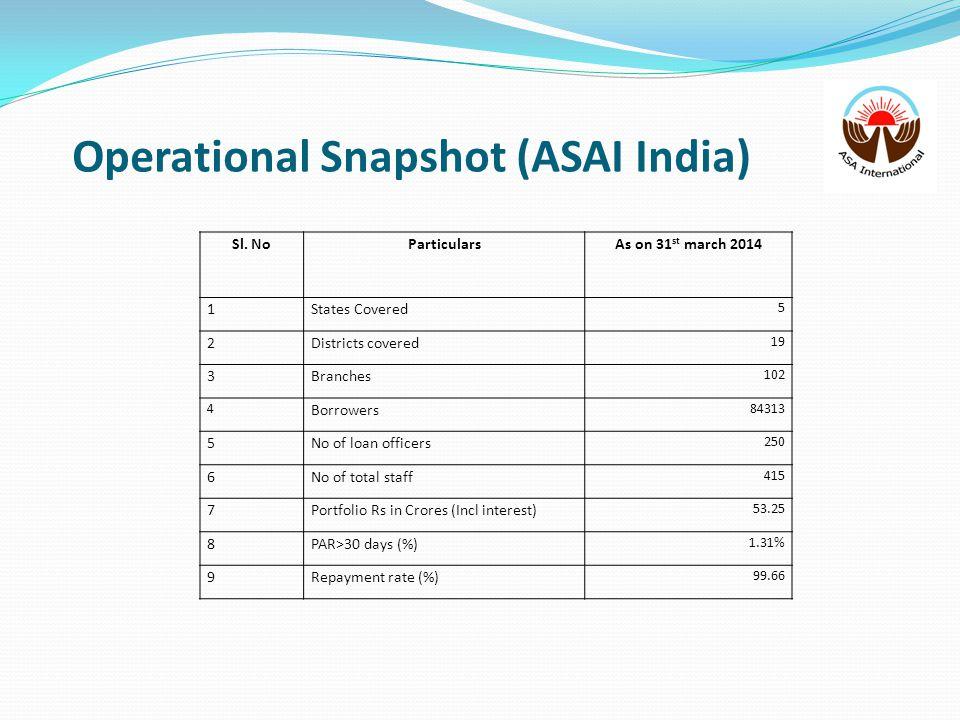 Operational Snapshot (ASAI India)